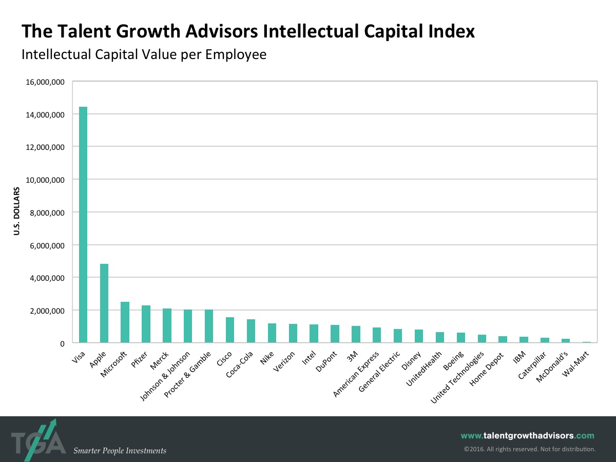 Intellectual Capital Index