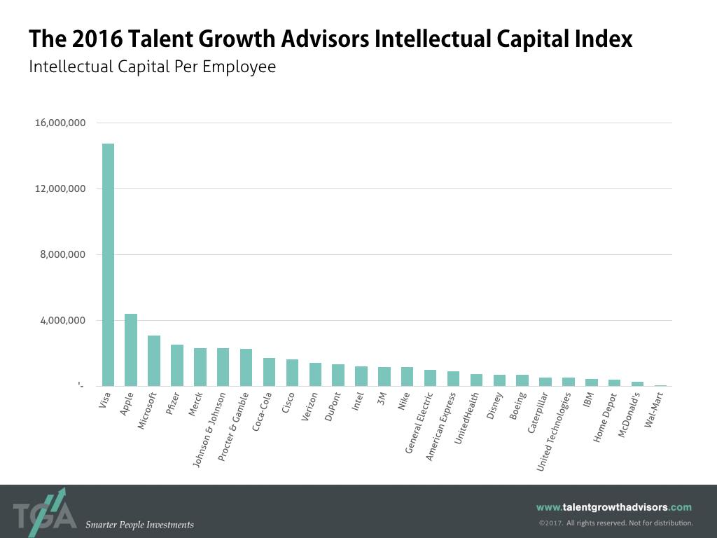 Intellectual Capital Index