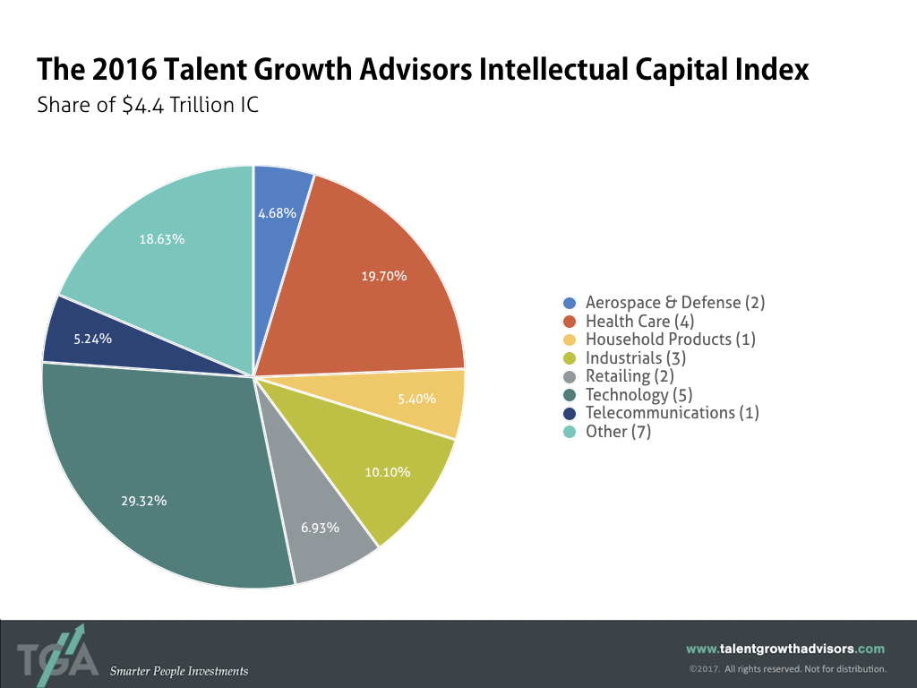 Intellectual Capital Index by Industry Sector